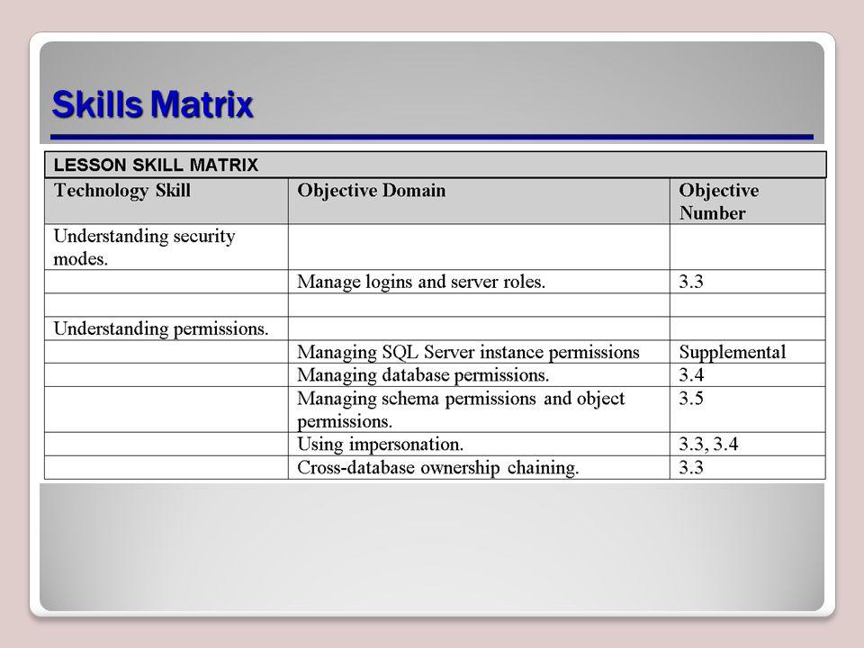 Permissions Lesson 13  Skills Matrix Security Modes Maintaining data