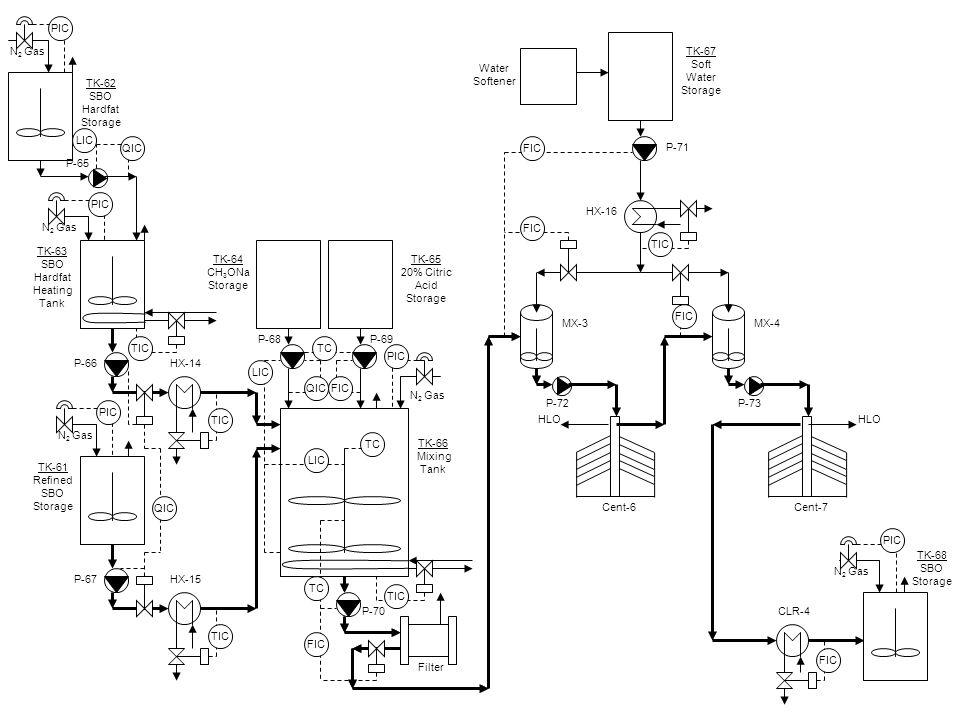 Tk 51 Crude Sbo Storage P 51 N 2 Gas Tk 52 45 Citric Acid Storage