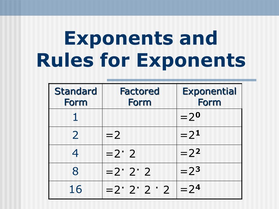 Exponents And Rules For Exponents Standard Form Factored Form