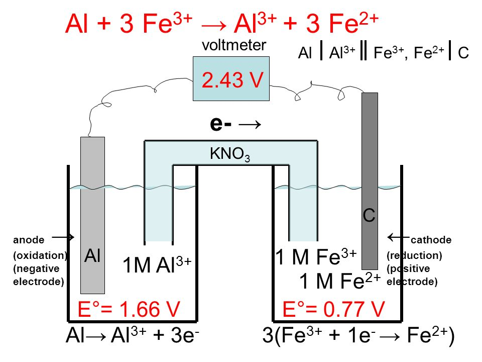 Electrolysis Electrolysis: Forcing a current through a cell to