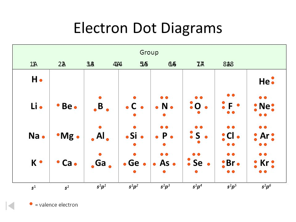 Lewis Electron Dot Diagrams Valence Electrons Electrons Found In