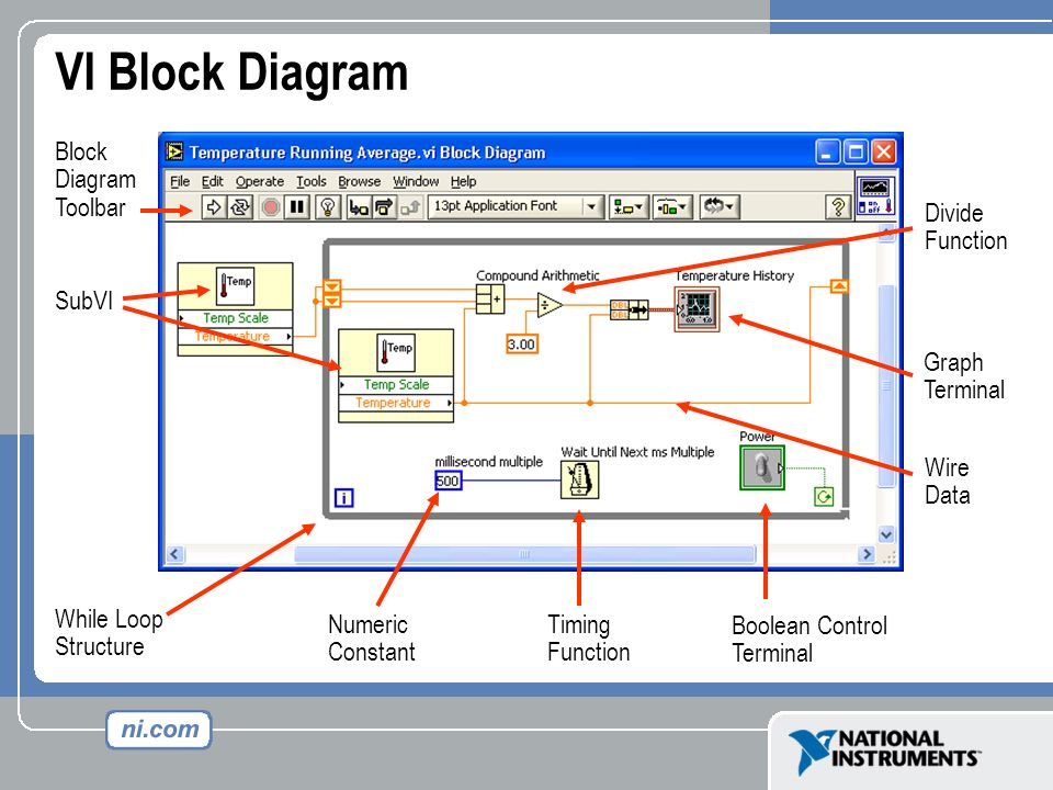 Virtual instrumentation with labview front panel controls inputs 4 vi block diagram wire data graph terminal subvi while loop structure block diagram toolbar divide function numeric constant timing function boolean ccuart Gallery