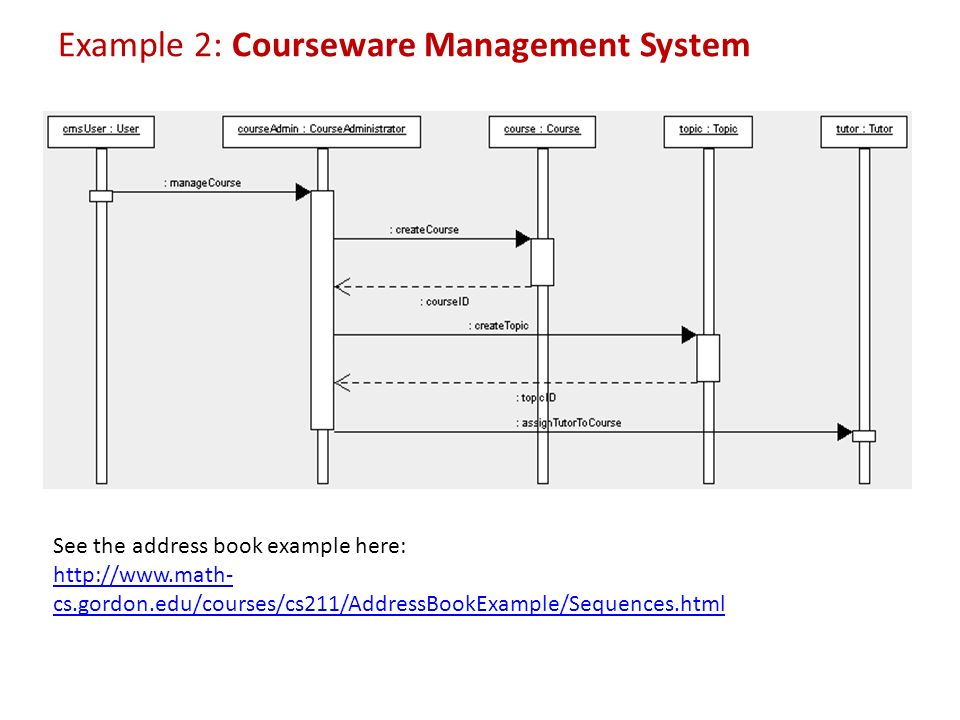 Sequence Diagram Examples Math - Wiring Diagram Structure