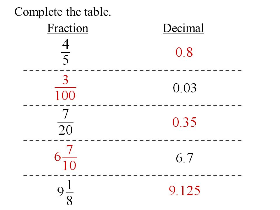 Complete the table. FractionDecimal