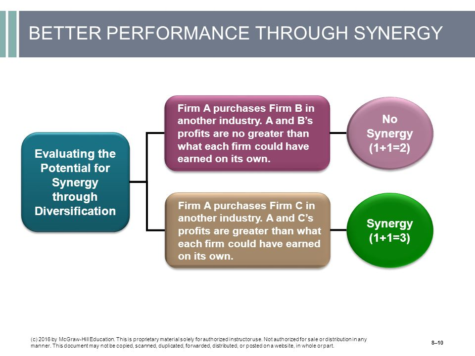 BETTER PERFORMANCE THROUGH SYNERGY (c) 2016 by McGraw-Hill Education.