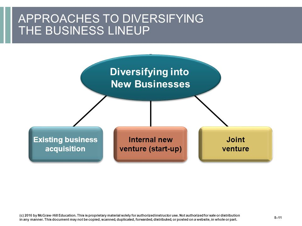 APPROACHES TO DIVERSIFYING THE BUSINESS LINEUP (c) 2016 by McGraw-Hill Education.