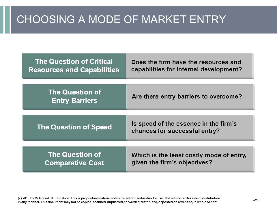 CHOOSING A MODE OF MARKET ENTRY (c) 2016 by McGraw-Hill Education.