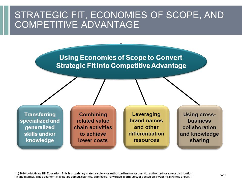 STRATEGIC FIT, ECONOMIES OF SCOPE, AND COMPETITIVE ADVANTAGE Transferring specialized and generalized skills and\or knowledge Combining related value chain activities to achieve lower costs Leveraging brand names and other differentiation resources Using cross- business collaboration and knowledge sharing Using Economies of Scope to Convert Strategic Fit into Competitive Advantage (c) 2016 by McGraw-Hill Education.