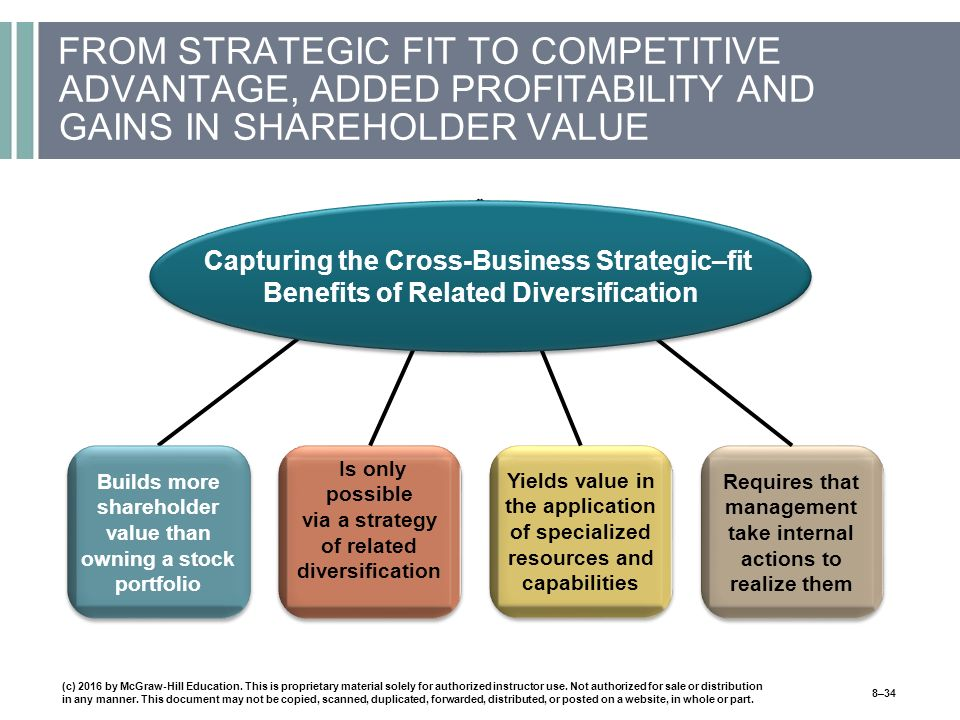 FROM STRATEGIC FIT TO COMPETITIVE ADVANTAGE, ADDED PROFITABILITY AND GAINS IN SHAREHOLDER VALUE Builds more shareholder value than owning a stock portfolio Is only possible via a strategy of related diversification Yields value in the application of specialized resources and capabilities Requires that management take internal actions to realize them Capturing the Cross-Business Strategic–fit Benefits of Related Diversification (c) 2016 by McGraw-Hill Education.