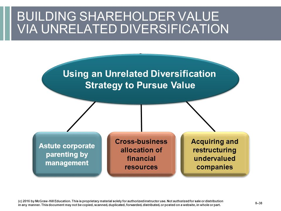BUILDING SHAREHOLDER VALUE VIA UNRELATED DIVERSIFICATION Astute corporate parenting by management Cross-business allocation of financial resources Acquiring and restructuring undervalued companies Using an Unrelated Diversification Strategy to Pursue Value (c) 2016 by McGraw-Hill Education.
