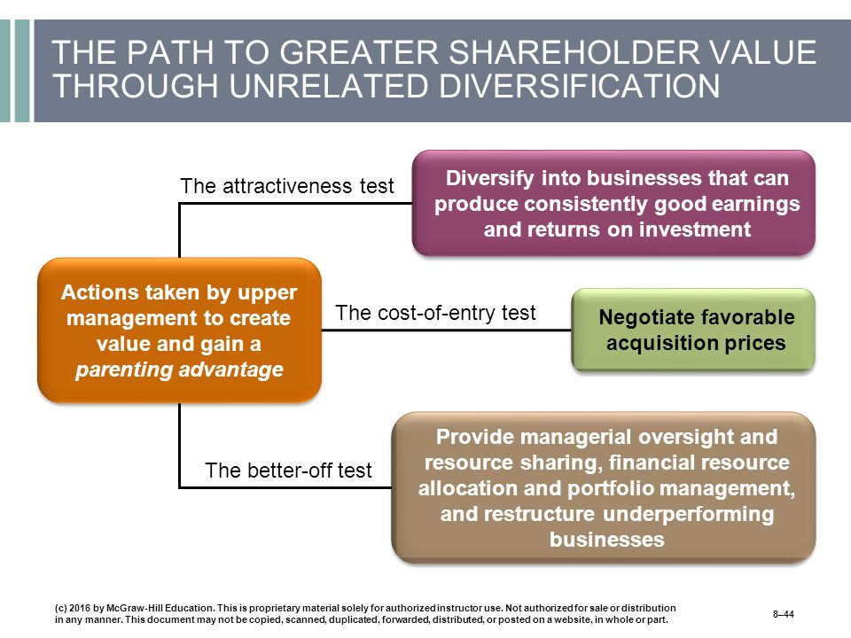THE PATH TO GREATER SHAREHOLDER VALUE THROUGH UNRELATED DIVERSIFICATION (c) 2016 by McGraw-Hill Education.