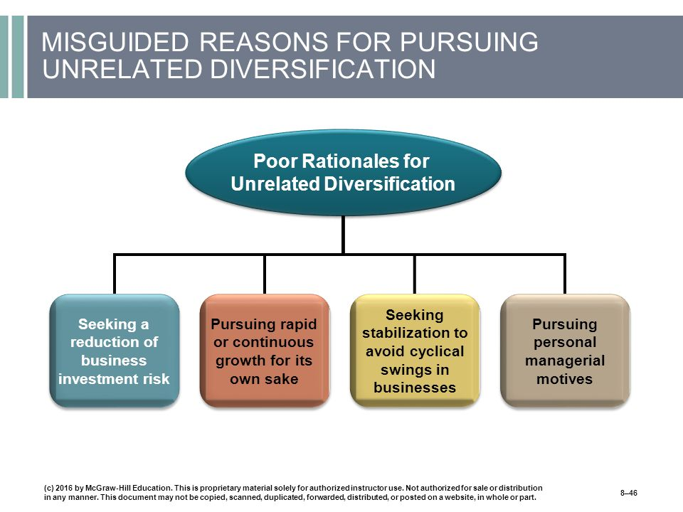MISGUIDED REASONS FOR PURSUING UNRELATED DIVERSIFICATION Seeking a reduction of business investment risk Pursuing rapid or continuous growth for its own sake Seeking stabilization to avoid cyclical swings in businesses Pursuing personal managerial motives Poor Rationales for Unrelated Diversification (c) 2016 by McGraw-Hill Education.