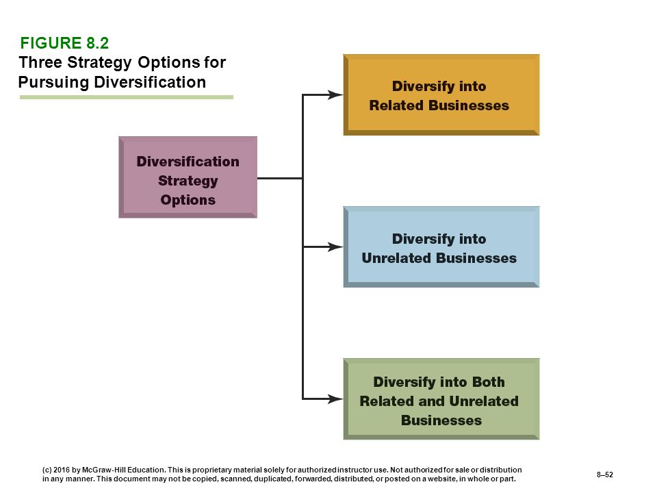 Three Strategy Options for Pursuing Diversification FIGURE 8.2 (c) 2016 by McGraw-Hill Education.