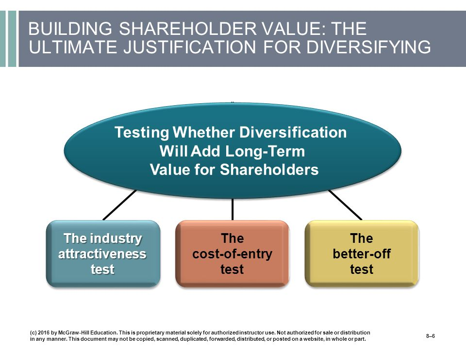 BUILDING SHAREHOLDER VALUE: THE ULTIMATE JUSTIFICATION FOR DIVERSIFYING (c) 2016 by McGraw-Hill Education.