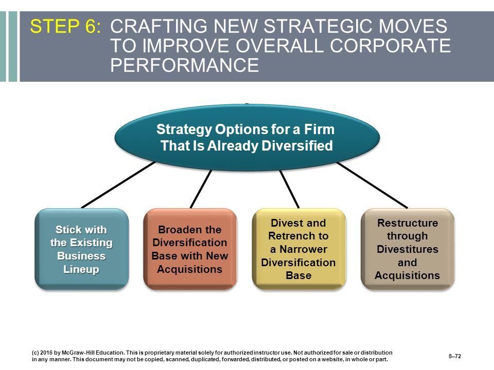 STEP 6:CRAFTING NEW STRATEGIC MOVES TO IMPROVE OVERALL CORPORATE PERFORMANCE Stick with the Existing Business Lineup Broaden the Diversification Base with New Acquisitions Divest and Retrench to a Narrower Diversification Base Restructure through Divestitures and Acquisitions Strategy Options for a Firm That Is Already Diversified (c) 2016 by McGraw-Hill Education.