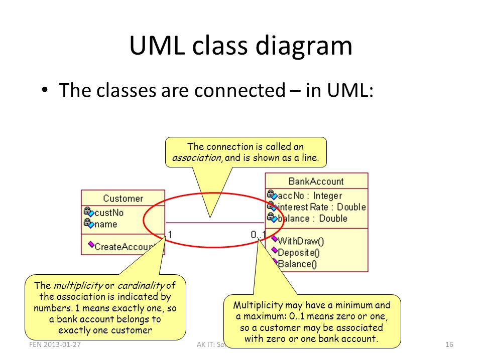Session 02 and 03 c oop 1 oop in c classes and objects in c uml class diagram the classes are connected in uml fen ak it softwarekonstruktion16 ccuart Images