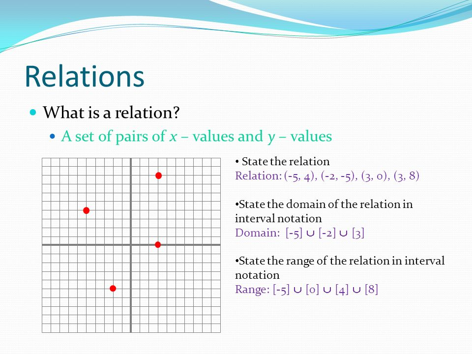 Functions Worksheet Domain Range And Function Notation Answer Key ...
