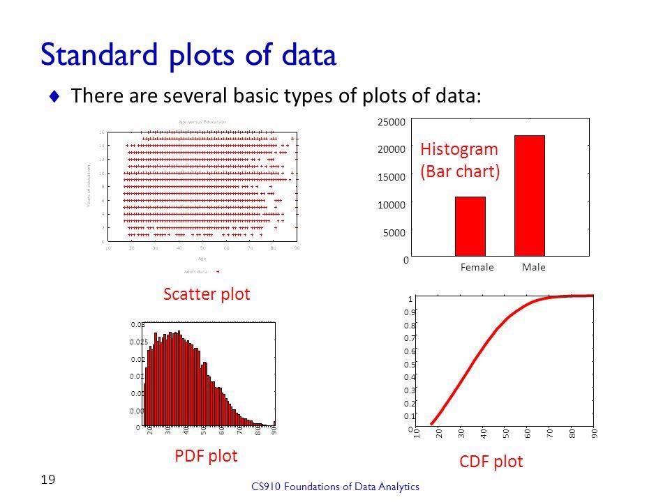 CS910: Foundations of Data Analytics Graham Cormode Data