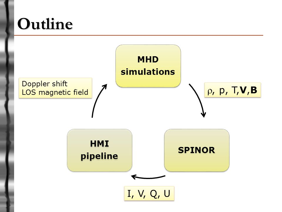 Using Realistic MHD Simulations for Modeling and