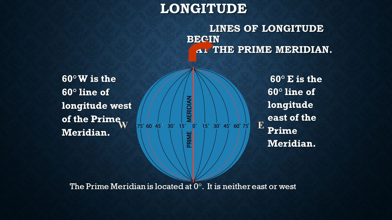 Longitude Longitude Lines run vertically Longitude lines are called Meridians The main Meridian is called the PRIME MERIDIAN