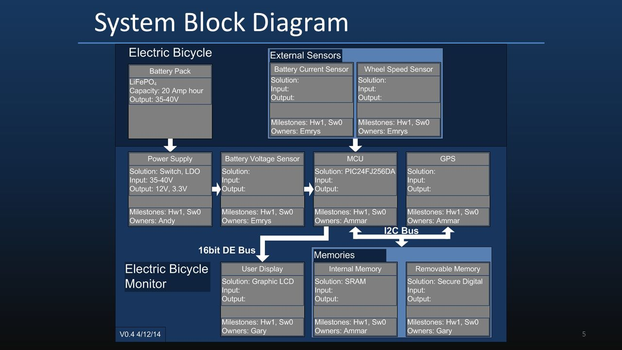 the design of an electronic bicycle monitor (ebm) team p118 gary bike diagram blank 5 system block diagram caption for visual aid(s) 5