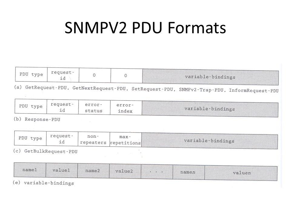 SNMP V2 & V3 W lilakiatsakun  SNMP V2 Protocol RFC types of