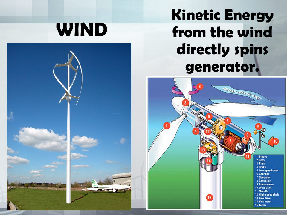 WIND Kinetic Energy from the wind directly spins generator.