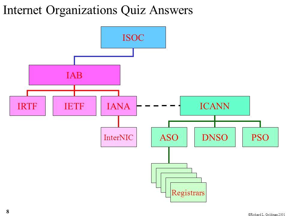 Richard L  Goldman Internet Organizations Quiz ©Richard
