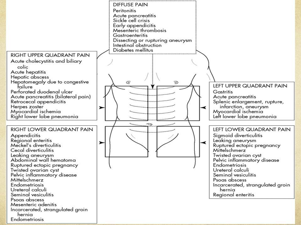 Llq Abdominal Pain Diagram Application Wiring Diagram