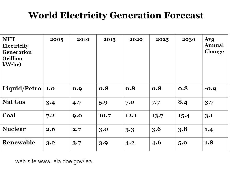 NET Electricity Generation (trillion kW-hr) Avg Annual Change Liquid/Petro Nat Gas Coal Nuclear Renewable World Electricity Generation Forecast web site www.