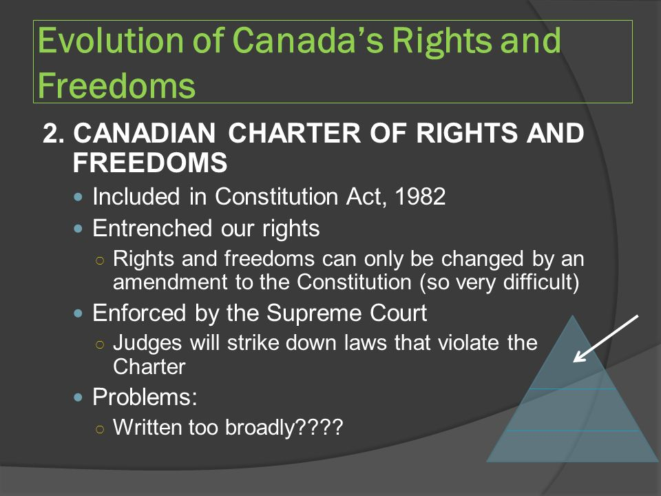 Evolution of Canada's Rights and Freedoms 2.