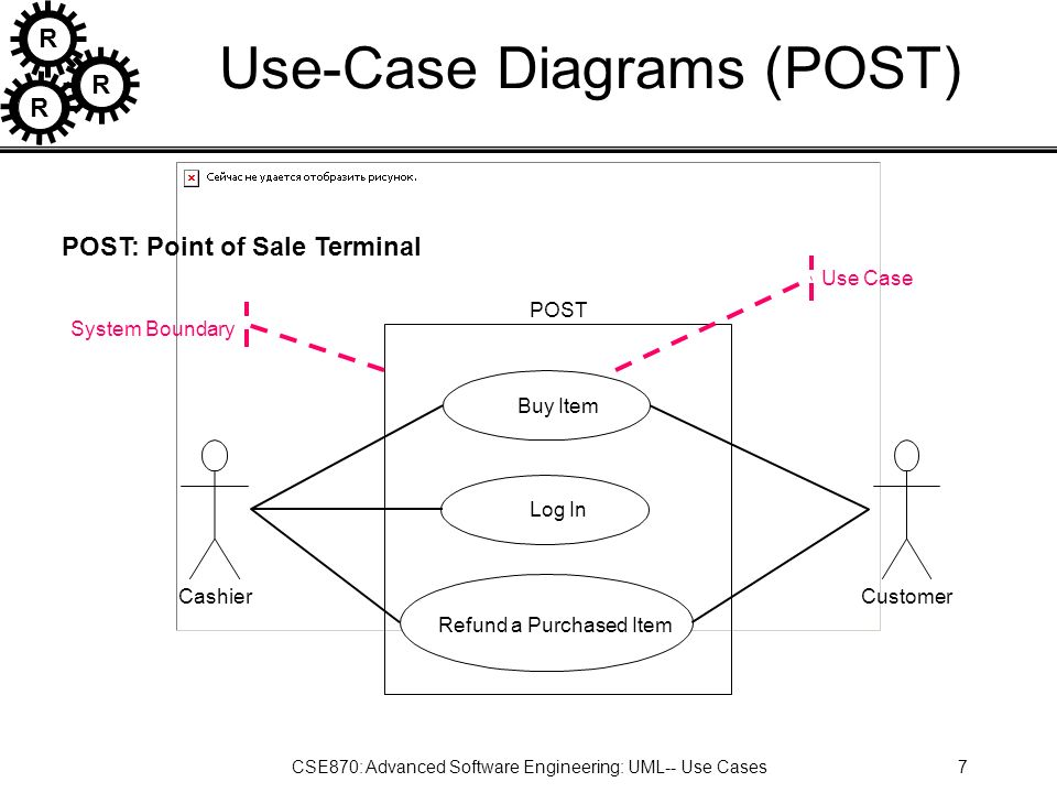 R R R CSE870: Advanced Software Engineering: UML-- Use Cases1 Use ...