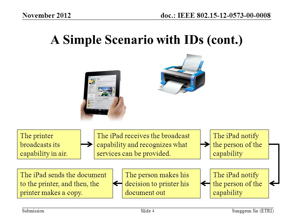 doc.: IEEE Submission A Simple Scenario with IDs (cont.) November 2012 Sunggeun Jin (ETRI)Slide 4 The printer broadcasts its capability in air.