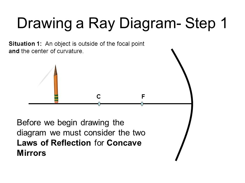 Concave Mirror Ray Diagram Worksheet Trusted Wiring Diagram