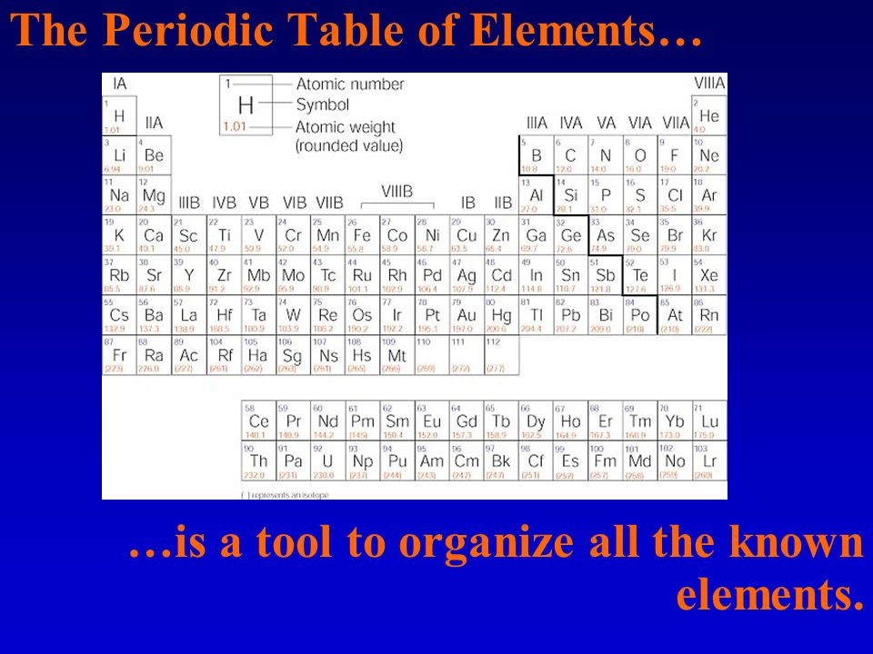 Using the periodic table the atom in the nucleus center protons 4 the periodic table of elements is a tool to organize all the known elements urtaz Images