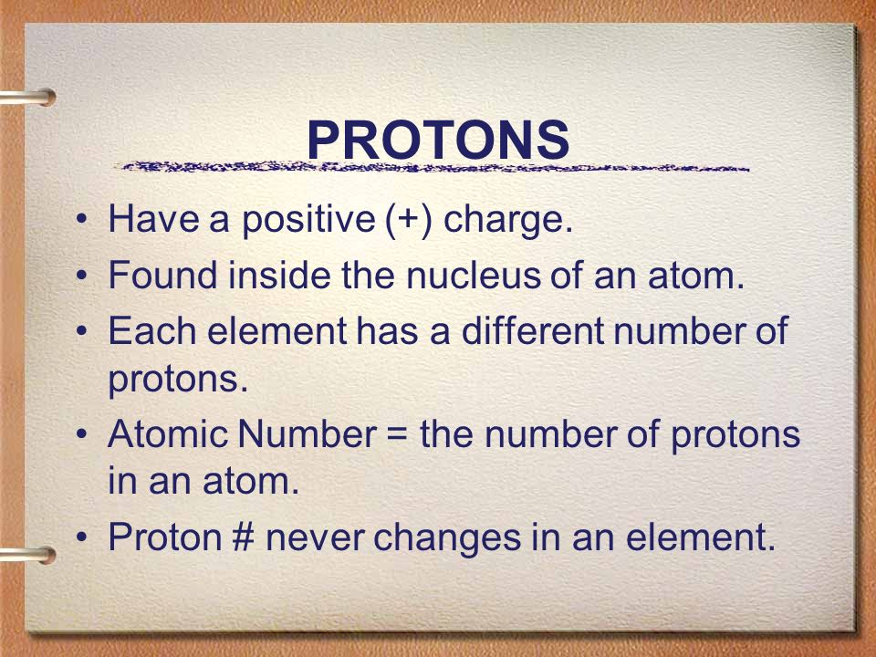 PROTONS Have a positive (+) charge. Found inside the nucleus of an atom.