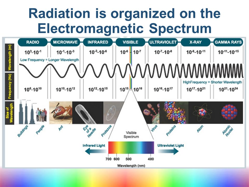 electromagnetic radiation and valence electrons References as we have seen, just as electrons occupy atomic orbitals in atoms, the electrons in molecules occupy molecular orbitals as with atomic orbitals, electrons in molecular orbitals can absorb or release photons of a specific energy as they move from one molecular orbital to another.