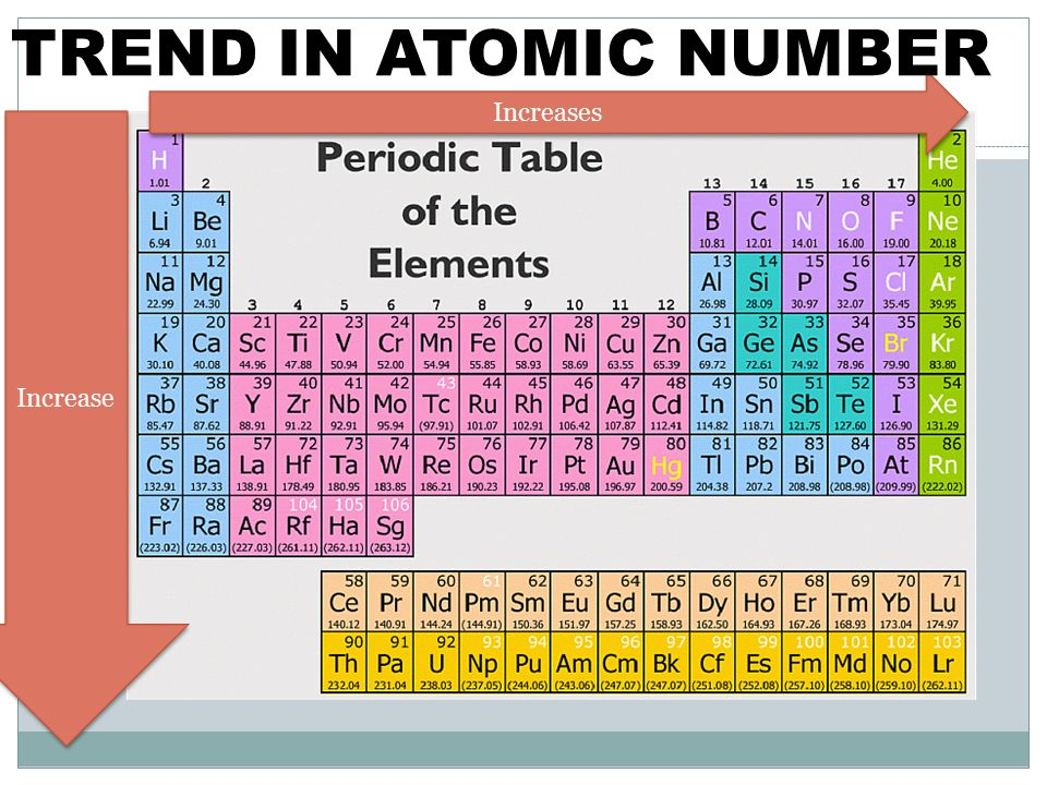 Catalyst pick up a periodic table before starting class 1 compare 7 increases increase trend in atomic number urtaz Choice Image