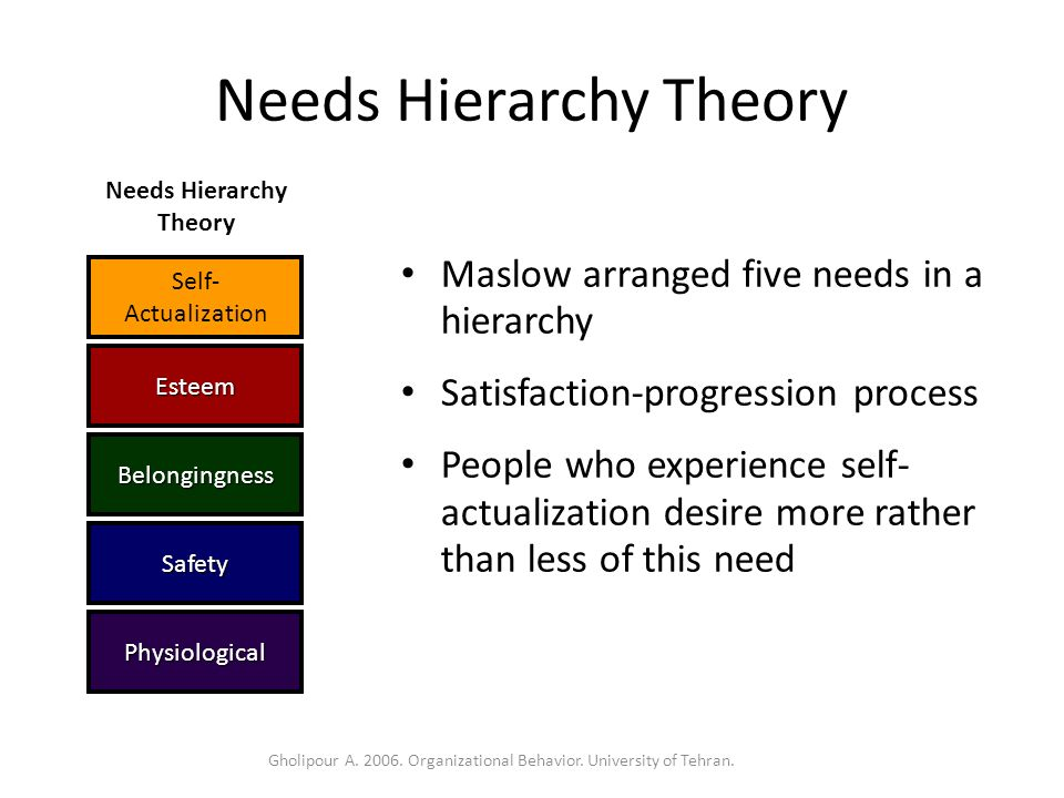 content theories of motivation