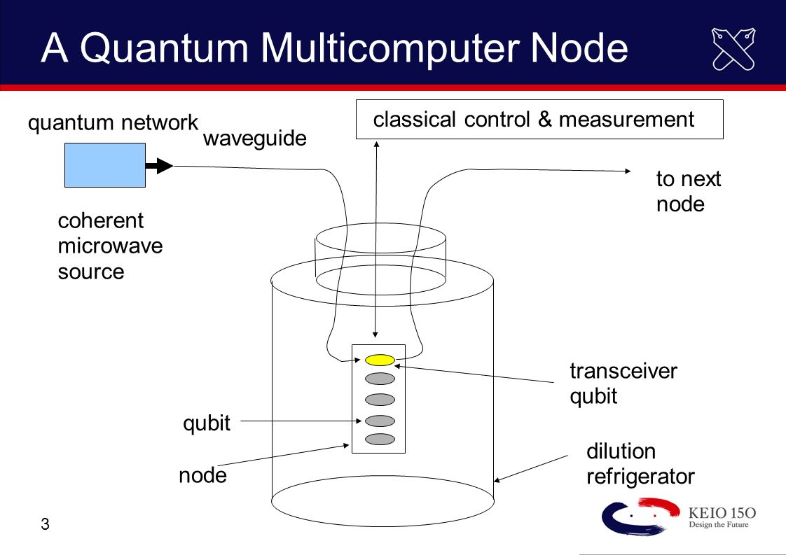 Copyright © 2006 Keio University Distributed Quantum Error