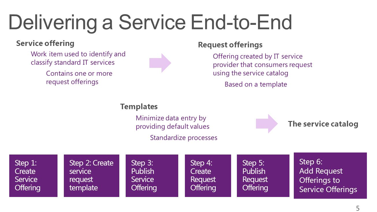 enable self service users make requests on demand standardize and