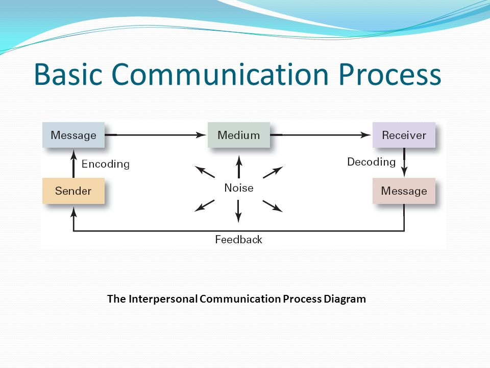 Soft skills unit what is communication communication transfer and 12 the interpersonal communication process diagram basic communication process ccuart Gallery