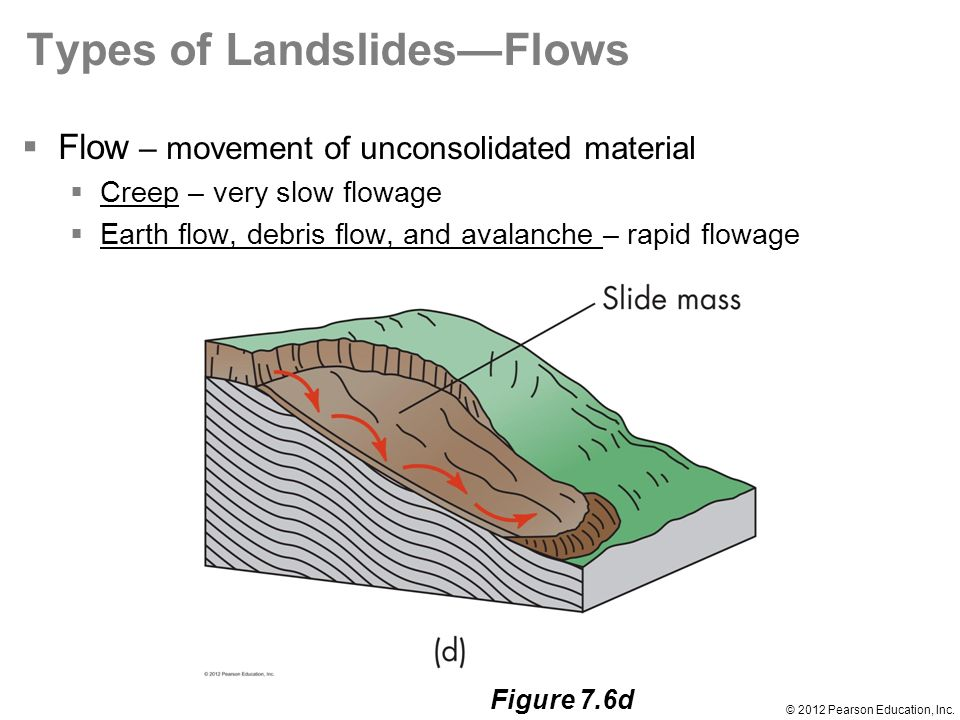 Chapter 7 mass wasting 2012 pearson education inc introduction 2012 pearson education inc ccuart Choice Image