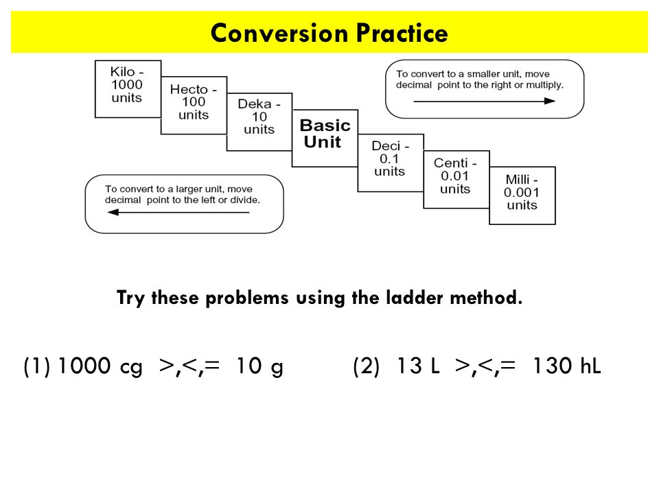 Try these problems using the ladder method. (1)1000 cg >,,<,= 130 hL Conversion Practice