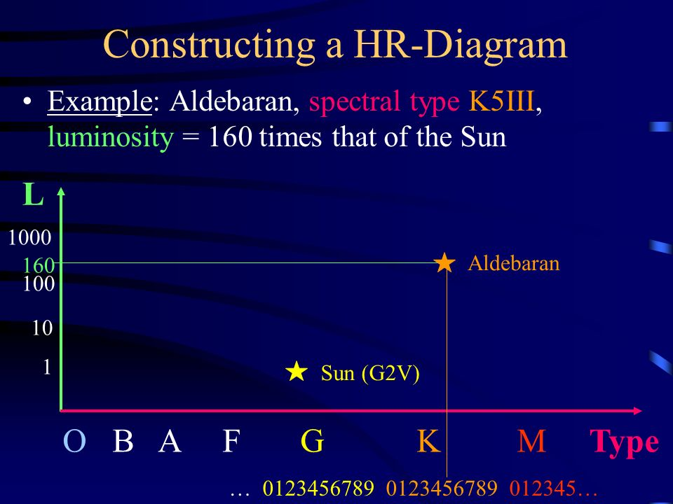 The magnitude scale a measure of the apparent brightness logarithmic 9 constructing a hr diagram example aldebaran spectral type k5iii luminosity 160 times that of the sun o b a f g k m type ccuart Image collections