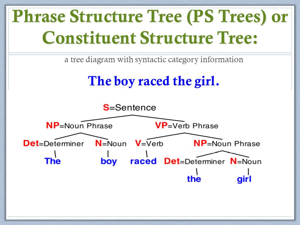 The meaning of language chapter 5 semantics and pragmatics week10 4 phrase structure tree ps trees or constituent structure tree a tree diagram with syntactic category information the boy raced the girl ccuart Images