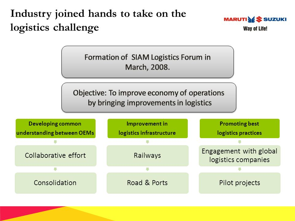Automotive Logistics Current Indian Scenario M M Singh Chief