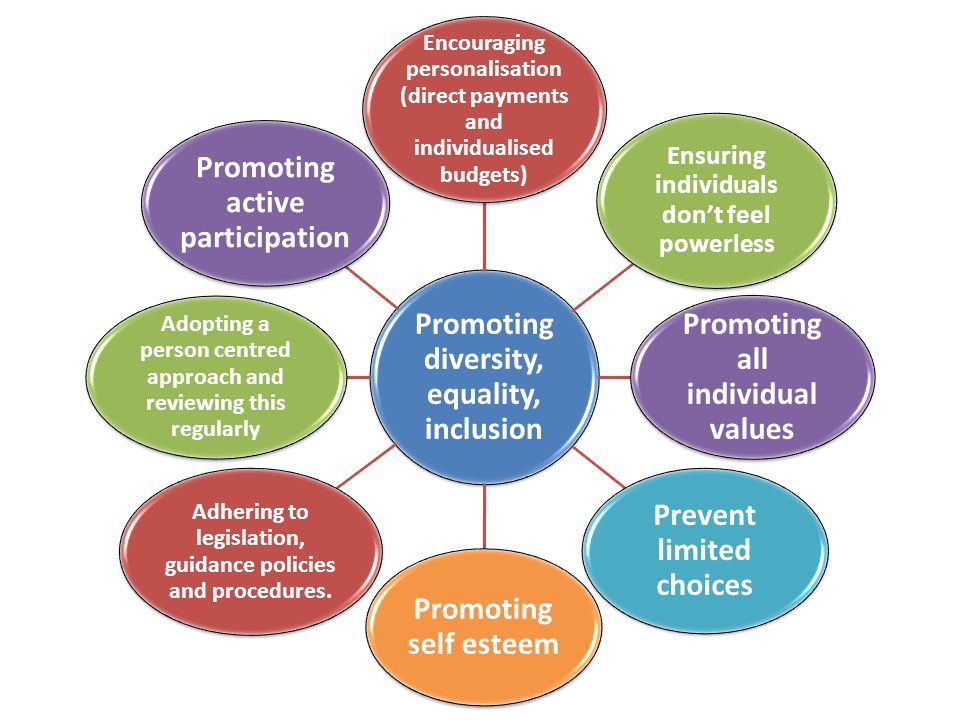 promoting equality and diversity in schools