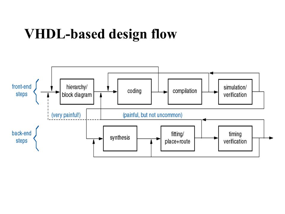 5 vhdl-based design flow