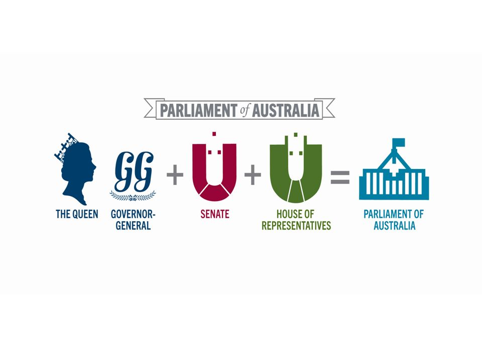 The Australian Parliamentary System  With the passing of the